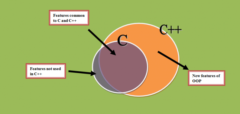 Difference in C and C++ Explained